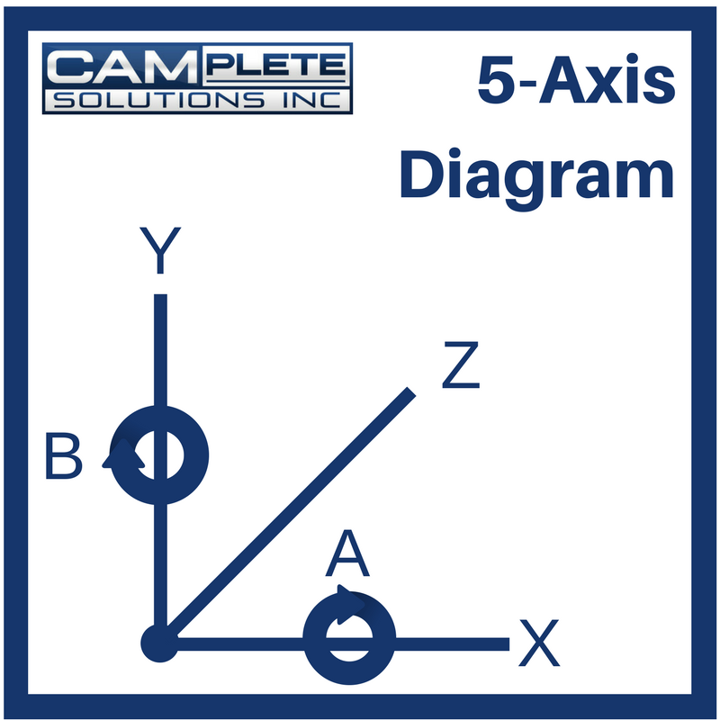 5 axis diagram camplete solutions inc rh camplete com 5 axis diagnosis dsm iv 5 axis diagnosis format