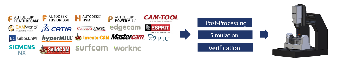 5-Axis Post Processor + Full G-Code Verification | CAMplete
